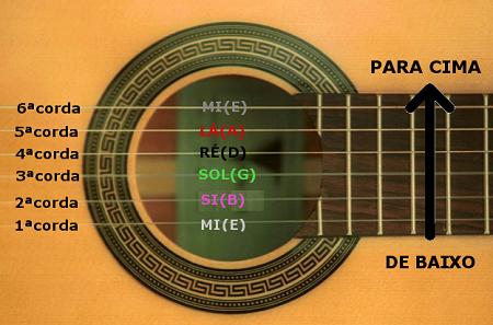 Aprenda o nome das cordas do violão